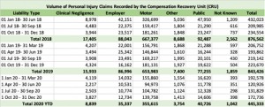 DWP Compensation Recovery Unit Personal Injury Data for the Period Jan 2018- Dec 2020